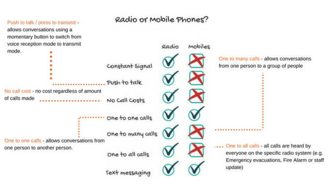 Mobile phone versus two way radio