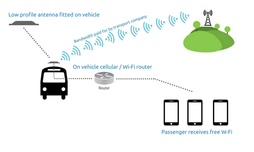 Low profile antenna diagram - public transport Wi-Fi - Bloomice